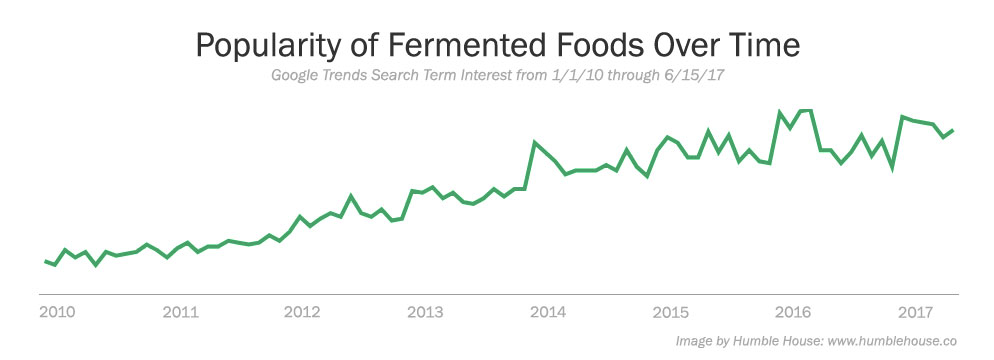 Trend Chart of Popularity of Fermented Foods and Home Fermentation Over Time